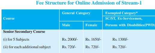 NIOS 12th Admission Fees